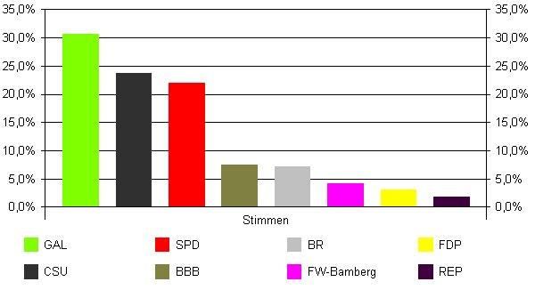 Bamberg Stadtratswahl